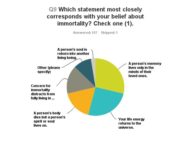 Survey-pie-chart